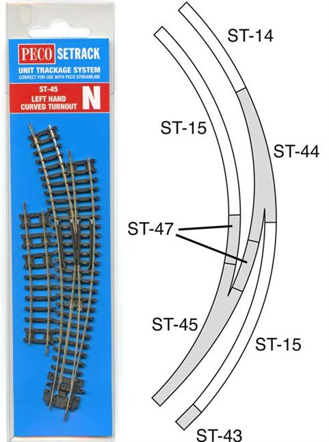 Peco N Setrack Left Hand Double Radius Curved Turnout ST-45Curved turnouts are useful to construct sweeping curved junctions and helpful in saving layout space as stations fit much better alongside straight tracks. Whether it is to install a cross-over between tracks or to start a new siding doing so on a curve allows better use of limited space.Curved points radii approximate to No.2 radius for the inner curve and No.3 radius for the outer curve, though the actual radii are usually adjusted to ensure the two routes diverge quickly and a couple of special tracks are needed to compensate. Peco have deciced to supply these extra track pieces with the N gauge Setrack curved points, so you will not be short of the special track pieces. When installing a cross-over use the short curved and straight track pieces to fit the concentric curve geometry, one of each is provided in each pack, so there will be one spare straight piece which can be used elsewhere on the layout. (Note , while part numbers are shown for these track piece these are not available separately.)